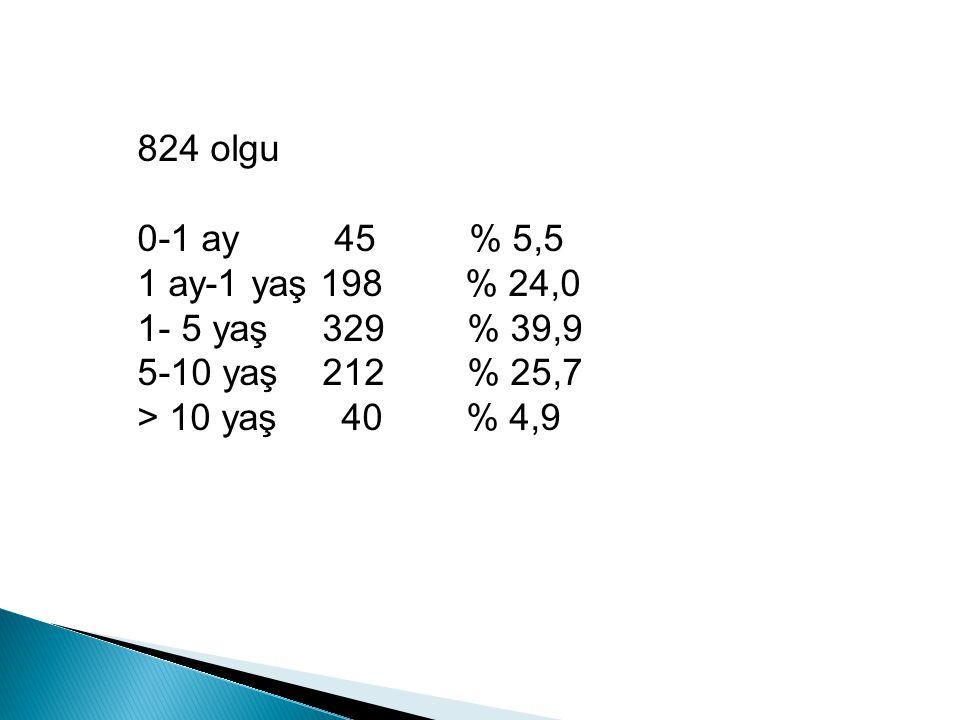824 olgu 0-1 ay 45 % 5,5 1 ay-1 yaş 198 % 24,0 1- 5 yaş 329 % 39,9 5-10 yaş 212 % 25,7 > 10 yaş 40 % 4,9
