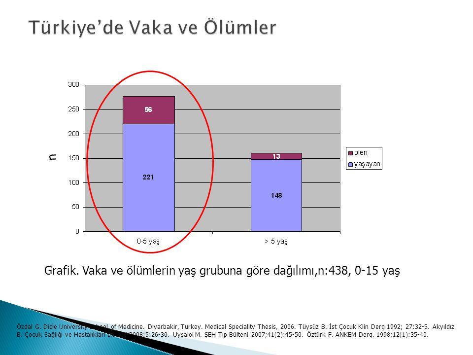 n Grafik.Vaka ve ölümlerin yaş grubuna göre dağılımı,n:438, 0-15 yaş Özdal G.