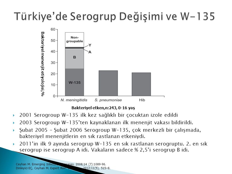  2001 Serogroup W-135 ilk kez sağlıklı bir çocuktan izole edildi  2003 Serogroup W-135'ten kaynaklanan ilk menenjit vakası bildirildi.  Şubat 2005