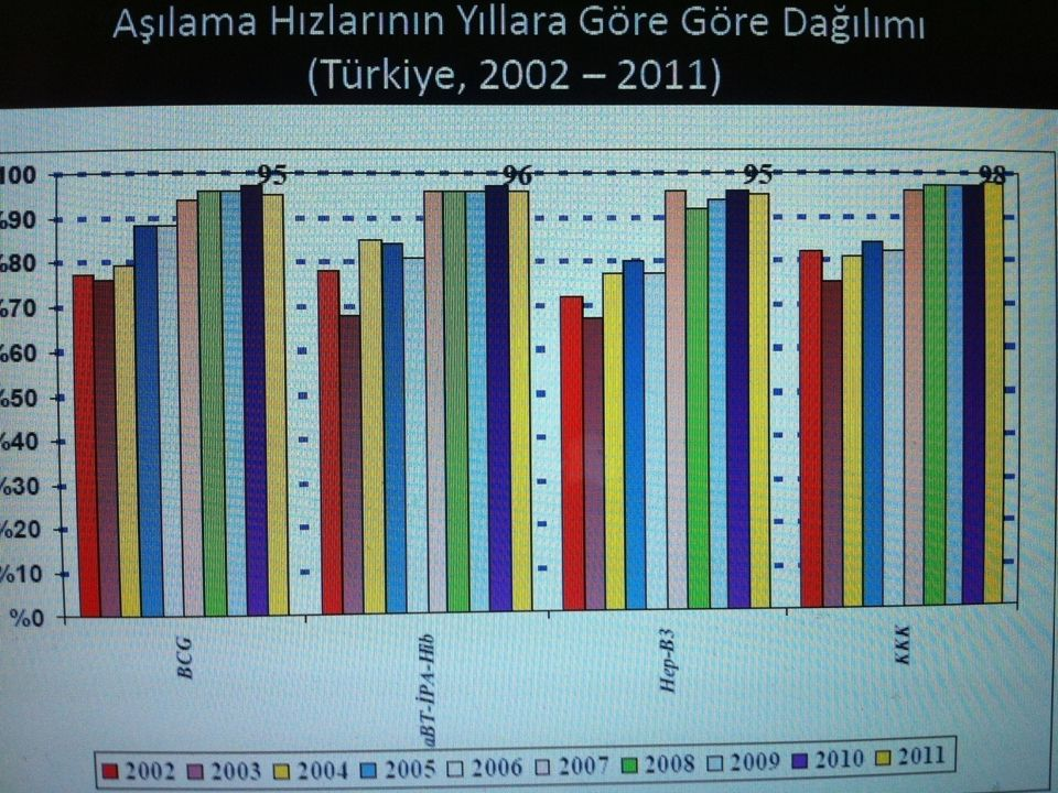 HPV Tip Dağılımı- Türkiye 0%10%20%30%40%50%60%70%80% HPV 59 HPV 52 HPV 51 HPV 35 HPV 68 or 73 HPV 39 HPV 33 HPV X HPV 31 HPV 18 HPV 45 HPV 16 HPV 16/18 tek/multiple 76% 64.4% 10.3% 9.9% 3.0% 2.6% 2.1% 1.7% 0.9% 0.4%
