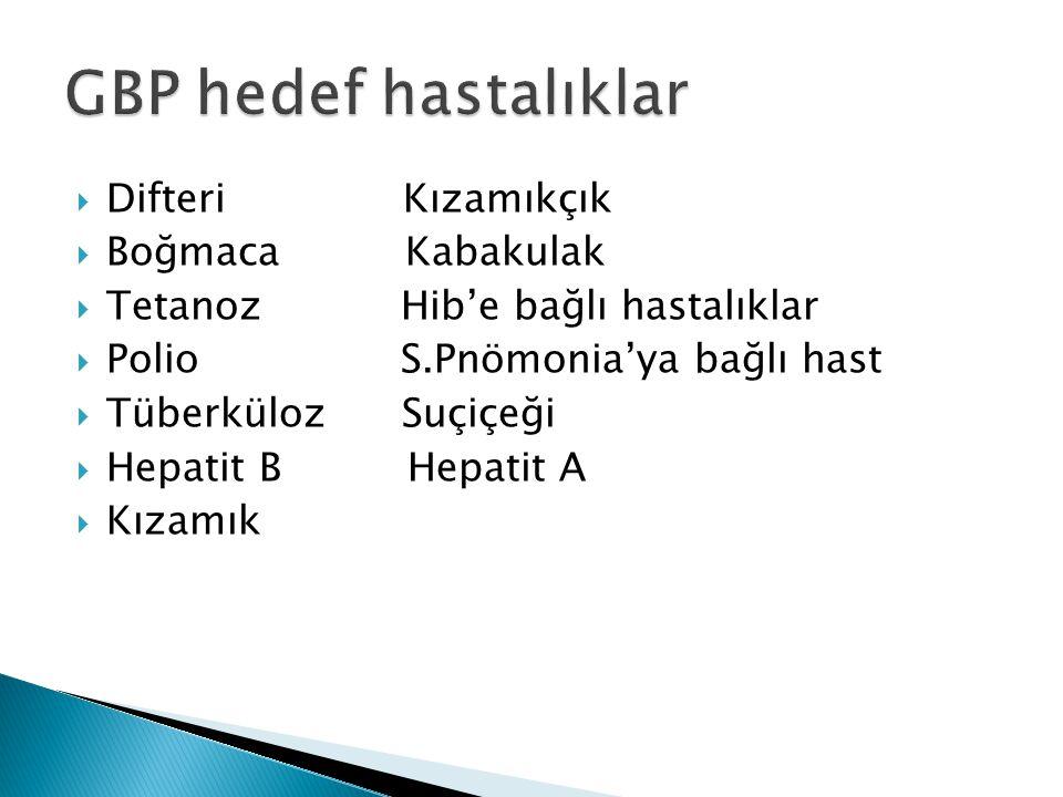 BCG  2.ayın sonu Hepatit B  0.,1.,6.ay DTaB-IPV-HIB  2.,4.,6.ay,18.ay rapel OPV  6.