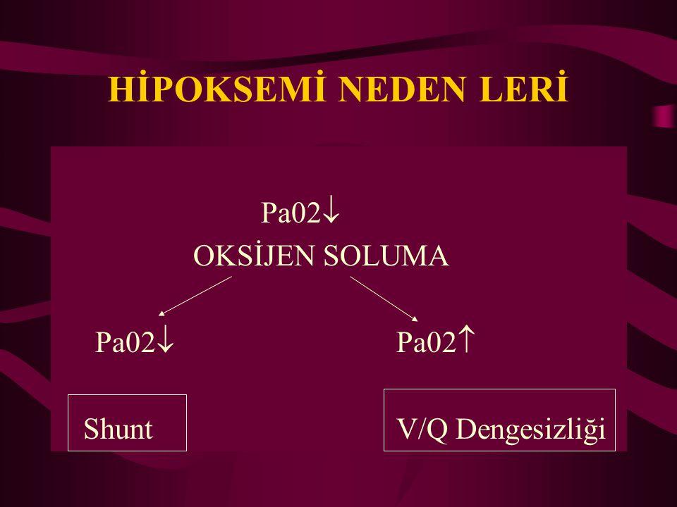 HİPOKSEMİ NEDEN LERİ Pa02  OKSİJEN SOLUMA Pa02  Pa02  ShuntV/Q Dengesizliği