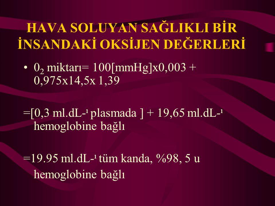 HAVA SOLUYAN SAĞLIKLI BİR İNSANDAKİ OKSİJEN DEĞERLERİ 0 2 miktarı= 100[mmHg]x0,003 + 0,975x14,5x 1,39 =[0,3 ml.dL- ı plasmada ] + 19,65 ml.dL- ı hemog