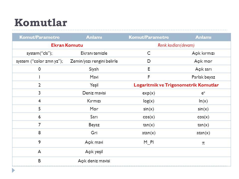 """Komutlar Komut/ParametreAnlamıKomut/ParametreAnlamı Ekran KomutuRenk kodları(devam) system(""""cls"""");Ekranı temizleCAçık kırmızı system (""""color zmn yz"""");"""