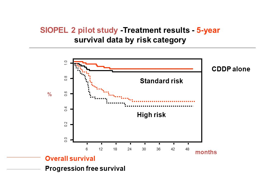 0.0 0.2 0.4 0.6 0.8 1.0 612182430364248 SIOPEL 2 pilot study -Treatment results - 5-year survival data by risk category months Overall survival Progre