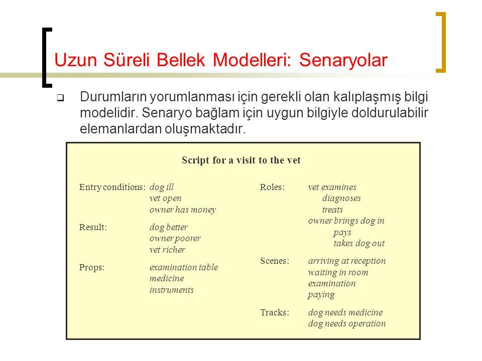 Uzun Süreli Bellek Modelleri: Senaryolar  Durumların yorumlanması için gerekli olan kalıplaşmış bilgi modelidir. Senaryo bağlam için uygun bilgiyle d