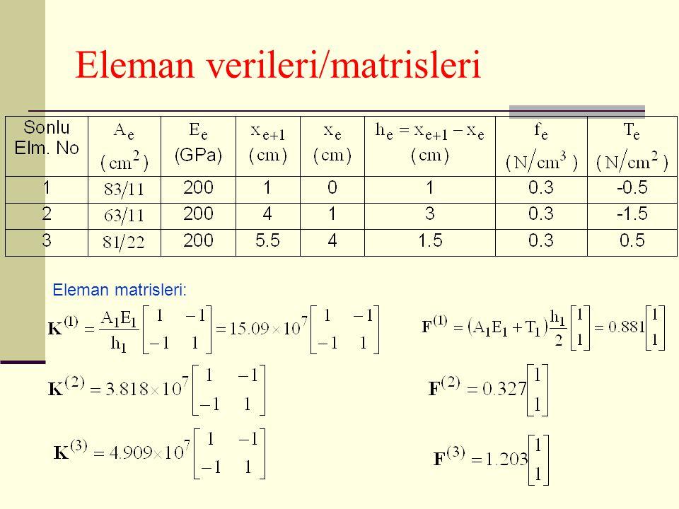Eleman verileri/matrisleri Eleman matrisleri: