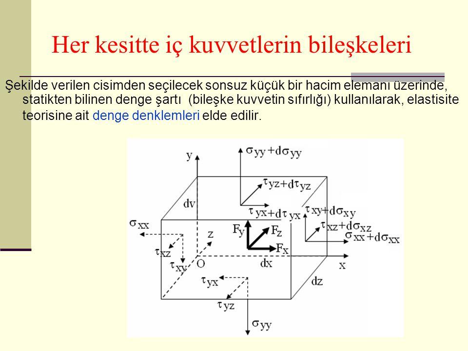 Her kesitte iç kuvvetlerin bileşkeleri Şekilde verilen cisimden seçilecek sonsuz küçük bir hacim elemanı üzerinde, statikten bilinen denge şartı (bile