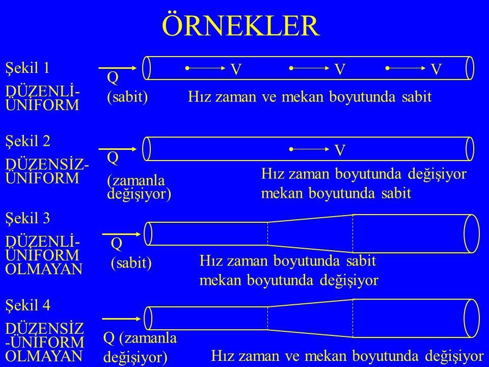 ÖRNEKLER Hız zaman boyutunda sabit mekan boyutunda değişiyor Q (sabit) Şekil 1 DÜZENLİ- ÜNİFORM Şekil 2 DÜZENSİZ- ÜNİFORM Şekil 3 DÜZENLİ- ÜNİFORM OLMAYAN Şekil 4 DÜZENSİZ -ÜNİFORM OLMAYAN V Q (sabit) VV Hız zaman ve mekan boyutunda sabit V Q (zamanla değişiyor) Hız zaman boyutunda değişiyor mekan boyutunda sabit Q (zamanla değişiyor) Hız zaman ve mekan boyutunda değişiyor