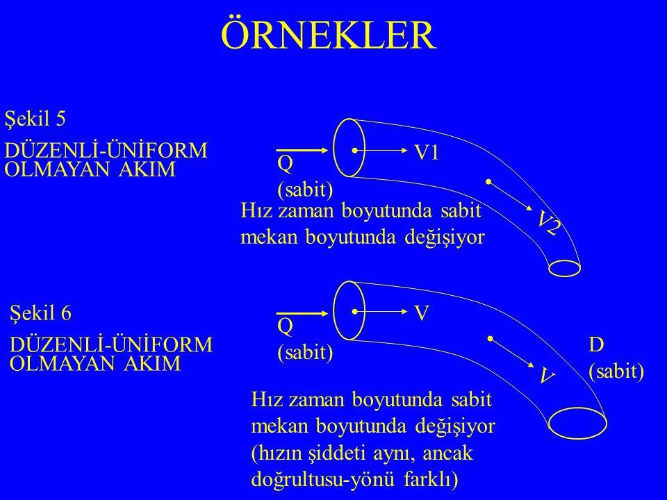 ÖRNEKLER Şekil 5 DÜZENLİ-ÜNİFORM OLMAYAN AKIM Şekil 6 DÜZENLİ-ÜNİFORM OLMAYAN AKIM Q (sabit) Q (sabit) D (sabit) V1 V2 V V Hız zaman boyutunda sabit mekan boyutunda değişiyor (hızın şiddeti aynı, ancak doğrultusu-yönü farklı)