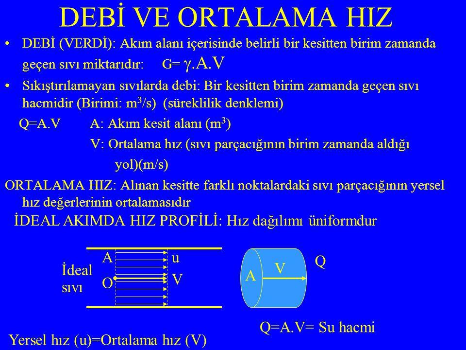 DEBİ (VERDİ): Akım alanı içerisinde belirli bir kesitten birim zamanda geçen sıvı miktarıdır: G= .A.V Sıkıştırılamayan sıvılarda debi: Bir kesitten birim zamanda geçen sıvı hacmidir (Birimi: m 3 /s) (süreklilik denklemi) Q=A.V A: Akım kesit alanı (m 3 ) V: Ortalama hız (sıvı parçacığının birim zamanda aldığı yol)(m/s) ORTALAMA HIZ: Alınan kesitte farklı noktalardaki sıvı parçacığının yersel hız değerlerinin ortalamasıdır DEBİ VE ORTALAMA HIZ Yersel hız (u)=Ortalama hız (V) Q=A.V= Su hacmi İdeal sıvı V u O A A V İDEAL AKIMDA HIZ PROFİLİ: Hız dağılımı üniformdur Q