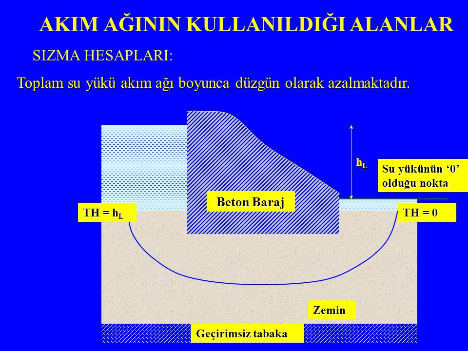 AKIM AĞININ KULLANILDIĞI ALANLAR Beton Baraj Geçirimsiz tabaka Zemin Su yükünün '0' olduğu nokta hLhLhLhL TH = 0 TH = h L Toplam su yükü akım ağı boyunca düzgün olarak azalmaktadır.