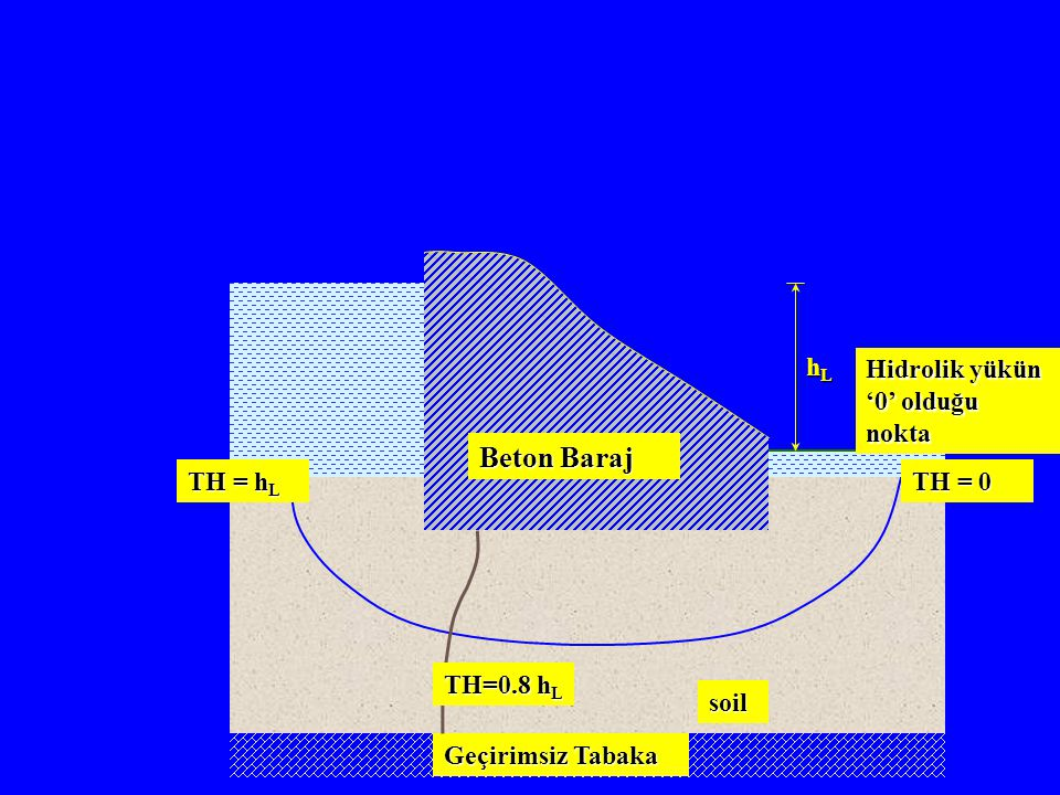 Beton Baraj Geçirimsiz Tabaka soil hLhLhLhL TH = 0 TH = h L TH=0.8 h L Hidrolik yükün '0' olduğu nokta