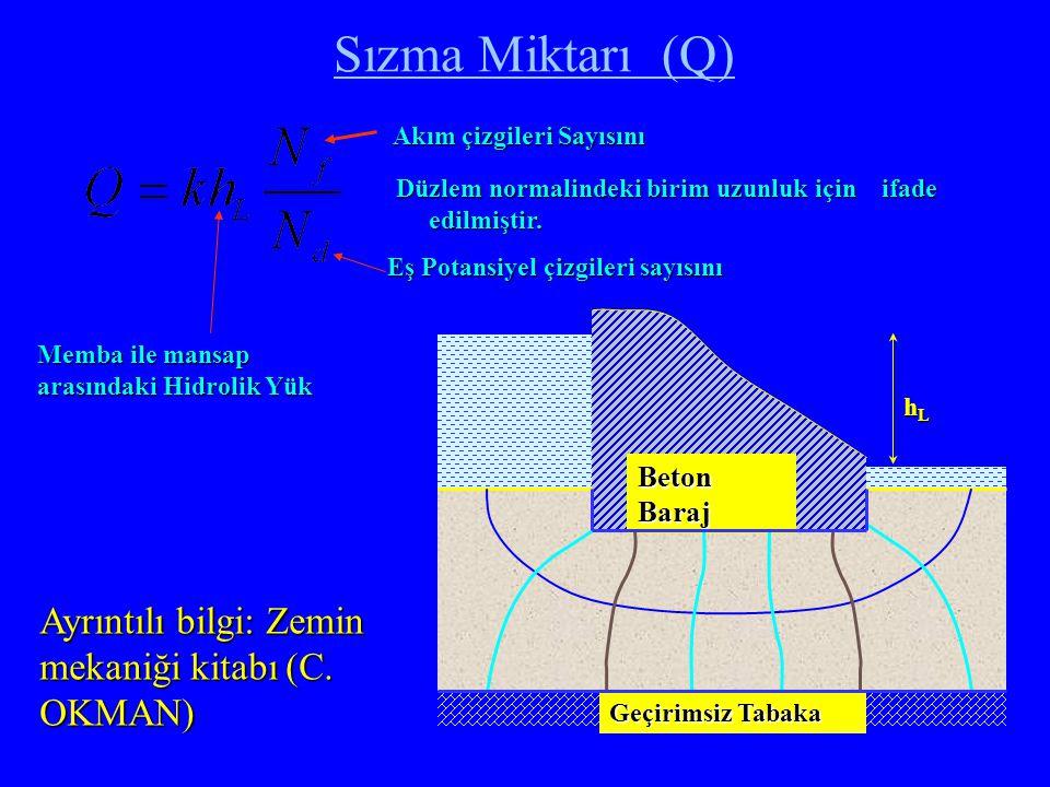 Sızma Miktarı (Q) Düzlem normalindeki birim uzunluk için ifade edilmiştir. Akım çizgileri Sayısını Akım çizgileri Sayısını Eş Potansiyel çizgileri say