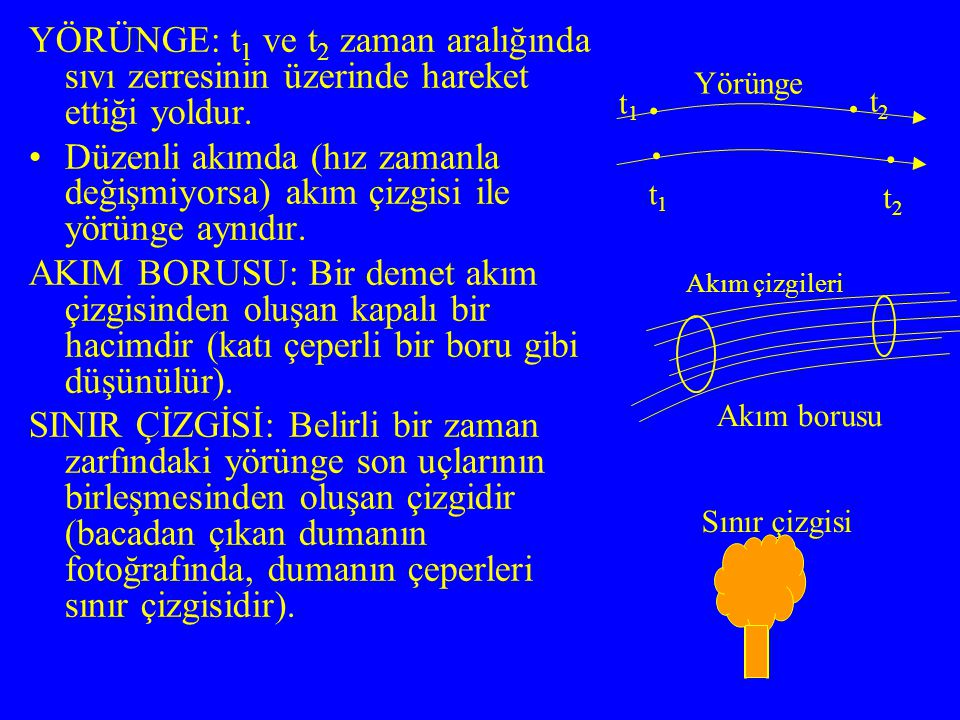 YÖRÜNGE: t 1 ve t 2 zaman aralığında sıvı zerresinin üzerinde hareket ettiği yoldur. Düzenli akımda (hız zamanla değişmiyorsa) akım çizgisi ile yörüng