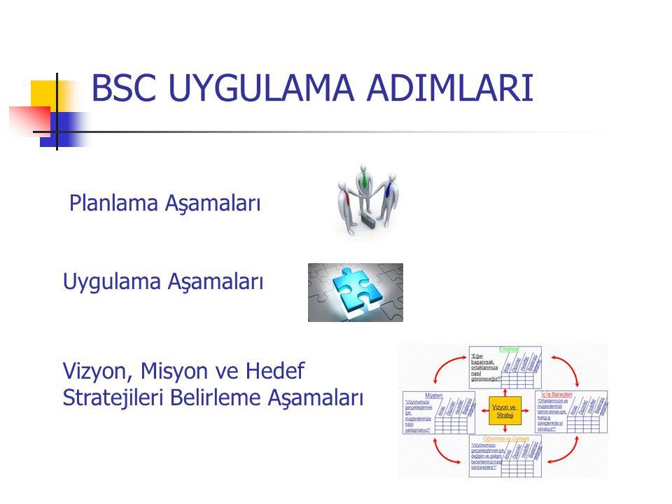 BSC UYGULAMA ADIMLARI Planlama Aşamaları Uygulama Aşamaları Vizyon, Misyon ve Hedef Stratejileri Belirleme Aşamaları