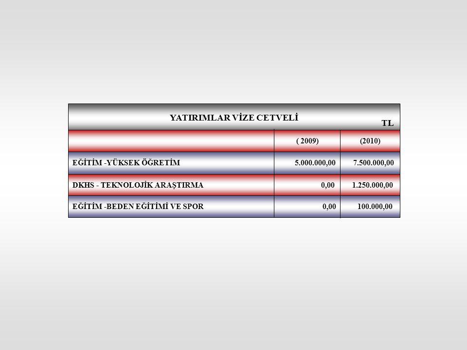 YATIRIMLAR VİZE CETVELİ DKHS - TEKNOLOJİK ARAŞTIRMA 0,00 1.250.000,00 EĞİTİM -YÜKSEK ÖĞRETİM 5.000.000,00 7.500.000,00 EĞİTİM -BEDEN EĞİTİMİ VE SPOR 0