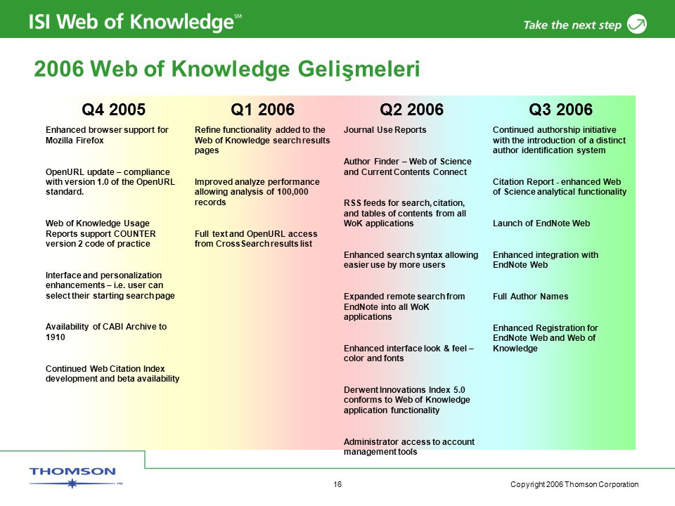 Copyright 2006 Thomson Corporation 16 2006 Web of Knowledge Gelişmeleri Q3 2006 Continued authorship initiative with the introduction of a distinct au