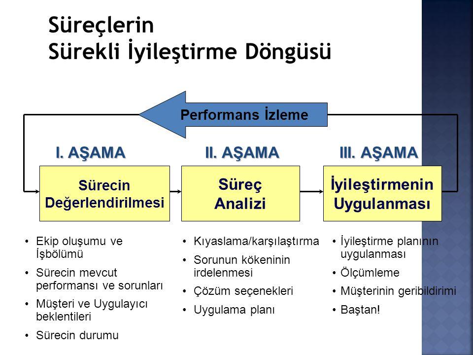Performans İzleme Sürecin Değerlendirilmesi İyileştirmenin Uygulanması Süreç Analizi Ekip oluşumu ve İşbölümü Sürecin mevcut performansı ve sorunları