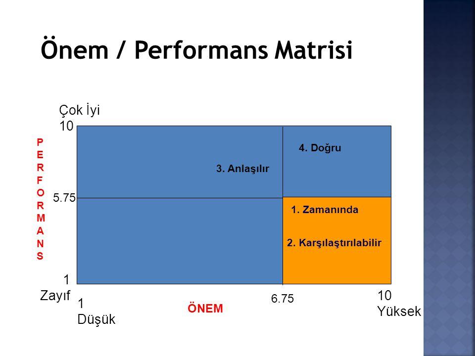 Çok İyi 10 1 Zayıf PERFORMANSPERFORMANS 5.75 1 Düşük 10 Yüksek ÖNEM 6.75 3. Anlaşılır 4. Doğru 1. Zamanında 2. Karşılaştırılabilir