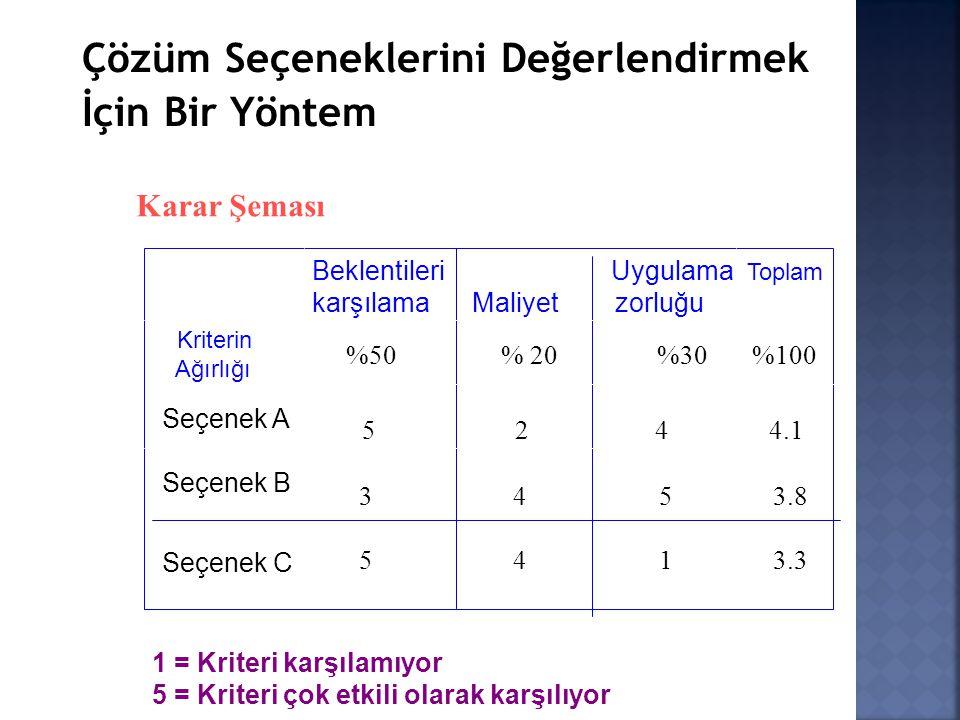 Karar Şeması Kriterin Ağırlığı Seçenek B Seçenek A Seçenek C Beklentileri Uygulama Toplam karşılama Maliyet zorluğu %50 % 20 %30 %100 5 2 4 4.1 3 4 5