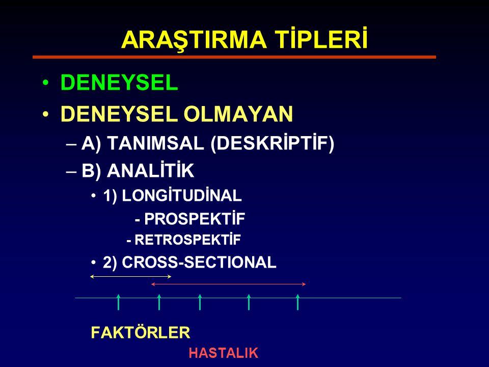 ARAŞTIRMA TİPLERİ DENEYSEL DENEYSEL OLMAYAN –A) TANIMSAL (DESKRİPTİF) –B) ANALİTİK 1) LONGİTUDİNAL - PROSPEKTİF - RETROSPEKTİF 2) CROSS-SECTIONAL FAKTÖRLER HASTALIK A BCDE