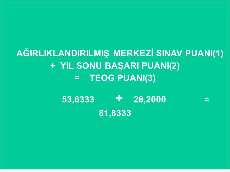AĞIRLIKLANDIRILMIŞ MERKEZİ SINAV PUANI(1) + YIL SONU BAŞARI PUANI(2) = TEOG PUANI(3) 53,6333 + 28,2000 = 81,8333