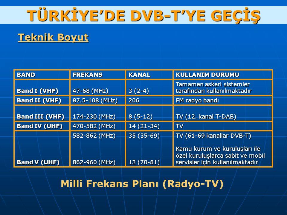 Teknik Boyut TÜRKİYE'DE DVB-T'YE GEÇİŞ TV (61-69 kanallar DVB-T) Kamu kurum ve kuruluşlar ile özel kuruluşlarca sabit ve mobil servisler için kullanlmaktadr Kamu kurum ve kuruluşları ile özel kuruluşlarca sabit ve mobil servisler için kullanılmaktadır 35 (35-69) 12 (70-81) 582-862 (MHz) 862-960 (MHz) Band V (UHF) TV 14 (21-34) 470-582 (MHz) Band IV (UHF) TV (12.