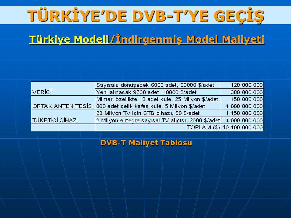 TÜRKİYE'DE DVB-T'YE GEÇİŞ Türkiye Modeli/İndirgenmiş Model Maliyeti DVB-T Maliyet Tablosu