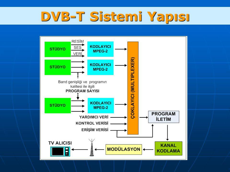 DVB-T Sistemi Yapısı