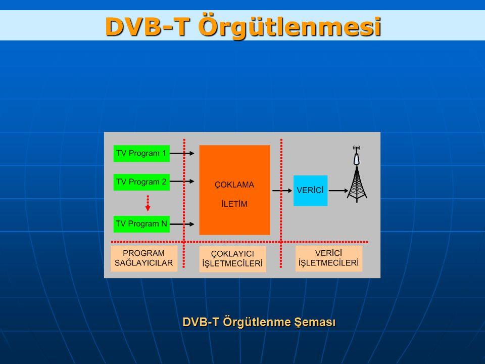 DVB-T Örgütlenme Şeması DVB-T Örgütlenmesi
