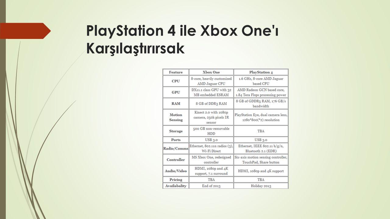 PlayStation 4 ile Xbox One'ı Karşılaştırırsak