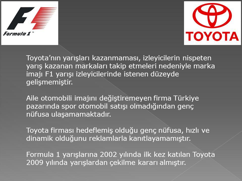 Toyota'nın yarışları kazanmaması, izleyicilerin nispeten yarış kazanan markaları takip etmeleri nedeniyle marka imajı F1 yarışı izleyicilerinde istene