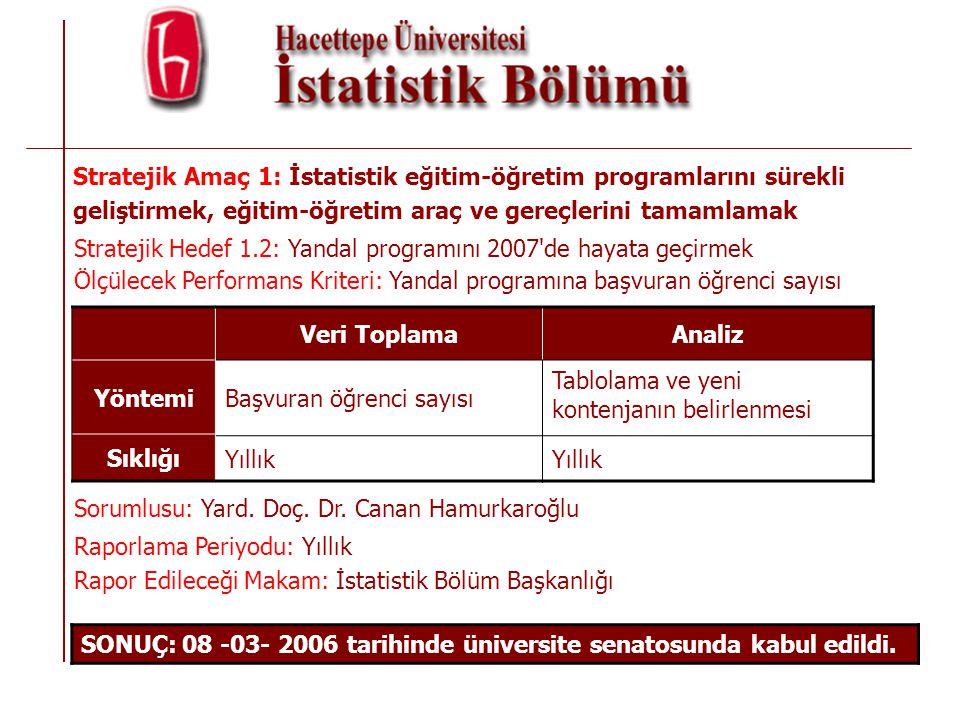 Stratejik Amaç 1: İstatistik eğitim-öğretim programlarını sürekli geliştirmek, eğitim-öğretim araç ve gereçlerini tamamlamak Stratejik Hedef 1.2: Yandal programını 2007 de hayata geçirmek Ölçülecek Performans Kriteri: Yandal programına başvuran öğrenci sayısı Raporlama Periyodu: Yıllık Rapor Edileceği Makam: İstatistik Bölüm Başkanlığı Sorumlusu: Yard.