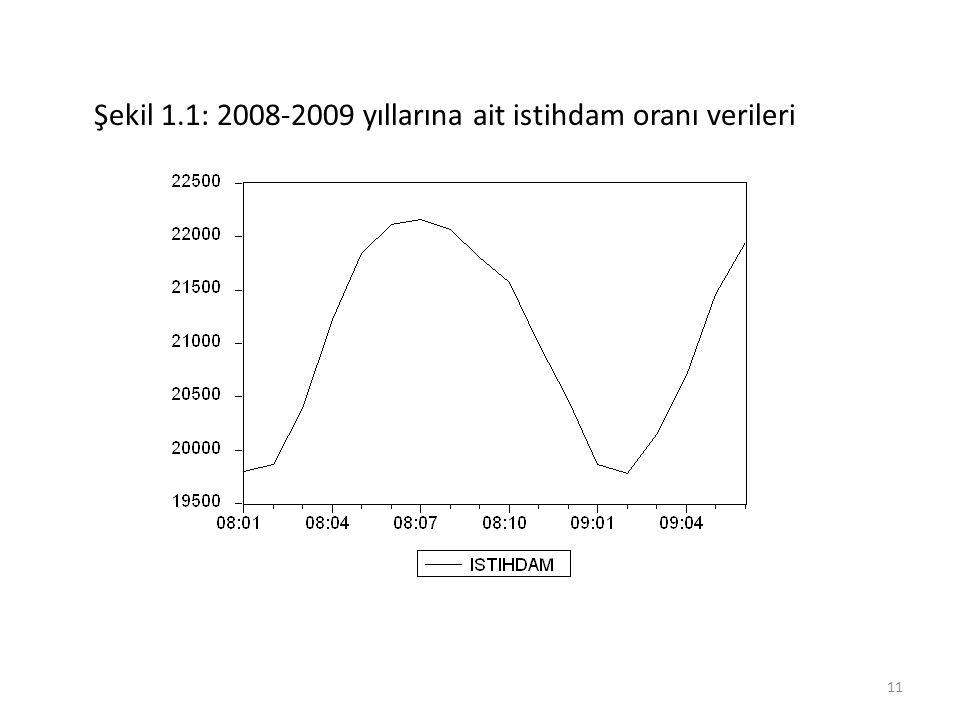 Şekil 1.1: 2008-2009 yıllarına ait istihdam oranı verileri 11