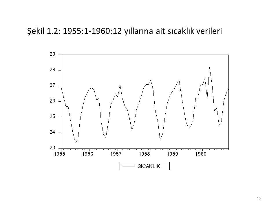 Şekil 1.2: 1955:1-1960:12 yıllarına ait sıcaklık verileri 13