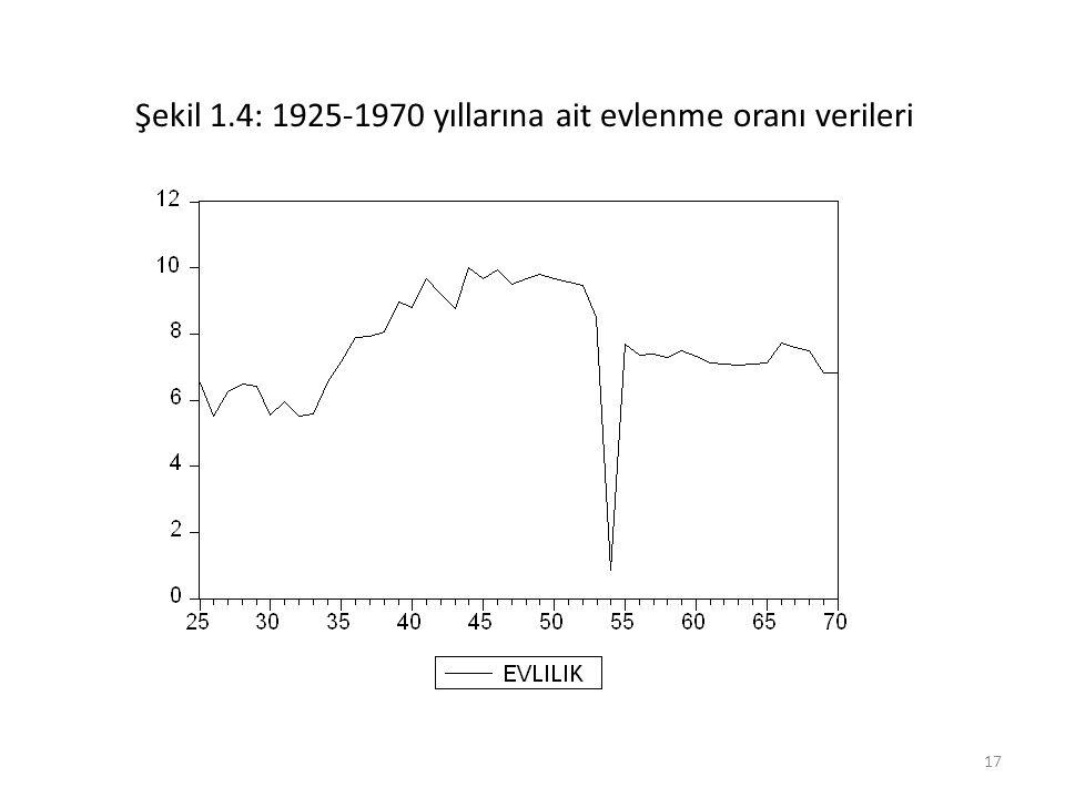 Şekil 1.4: 1925-1970 yıllarına ait evlenme oranı verileri 17