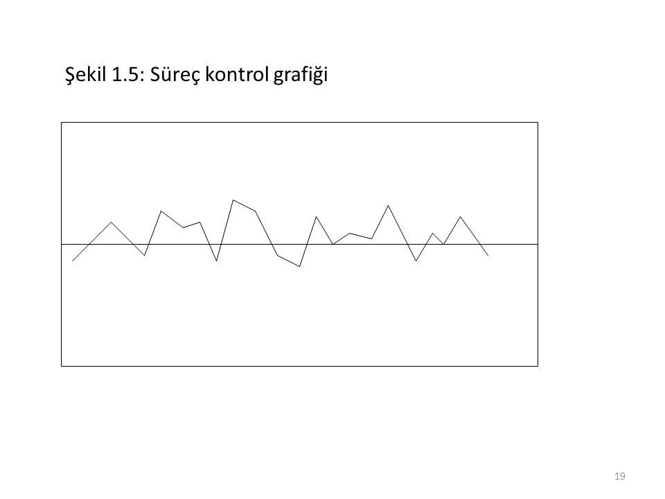 Şekil 1.5: Süreç kontrol grafiği 19