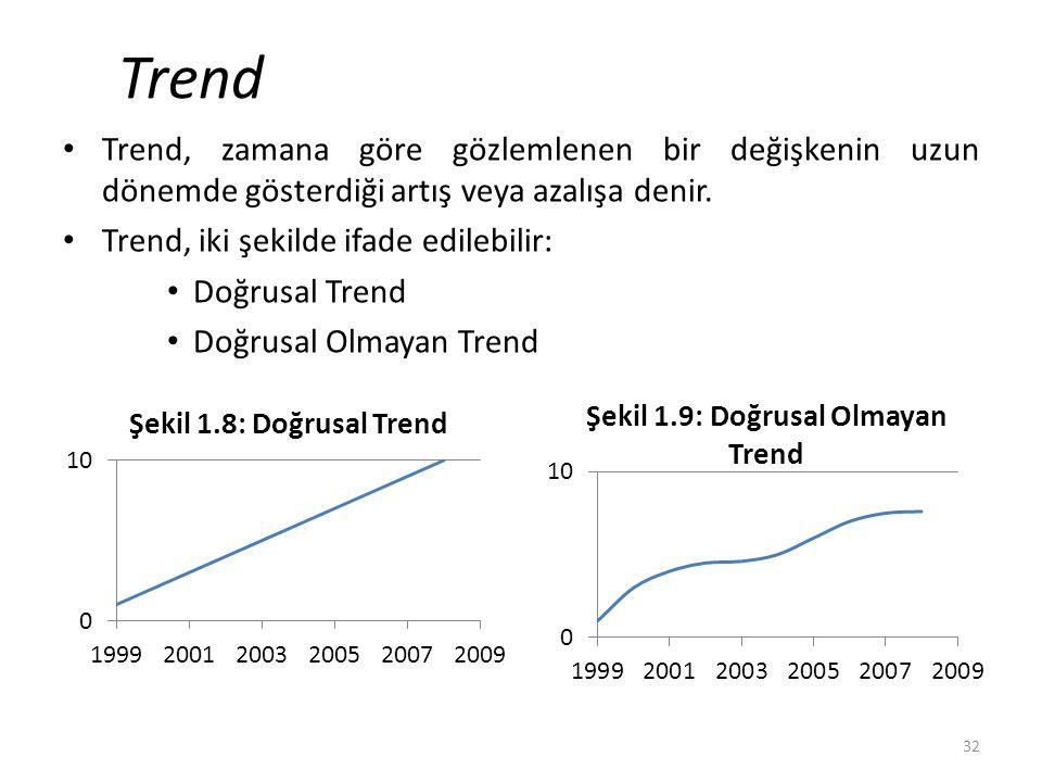 Trend Trend, zamana göre gözlemlenen bir değişkenin uzun dönemde gösterdiği artış veya azalışa denir. Trend, iki şekilde ifade edilebilir: Doğrusal Tr