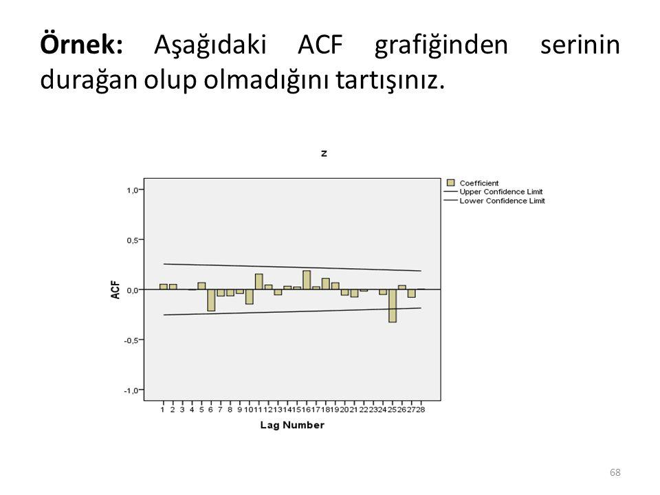 Örnek: Aşağıdaki ACF grafiğinden serinin durağan olup olmadığını tartışınız. 68