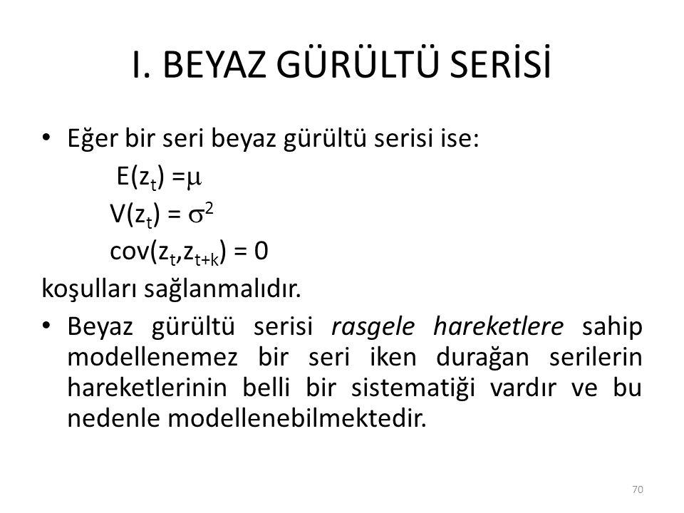 I. BEYAZ GÜRÜLTÜ SERİSİ Eğer bir seri beyaz gürültü serisi ise: E(z t ) =  V(z t ) =  2 cov(z t,z t+k ) = 0 koşulları sağlanmalıdır. Beyaz gürültü s