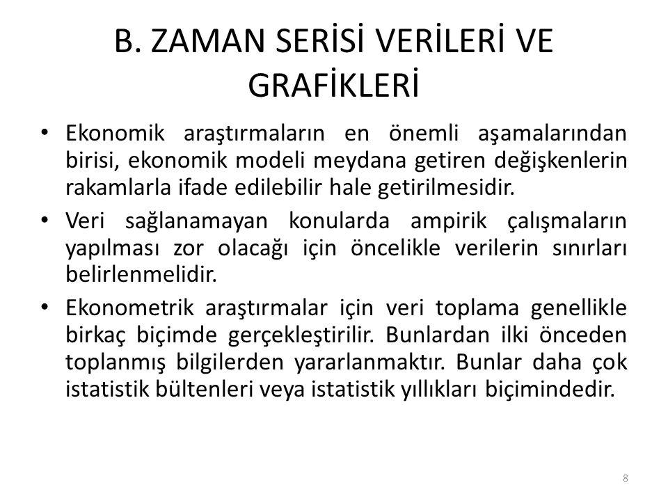 B. ZAMAN SERİSİ VERİLERİ VE GRAFİKLERİ Ekonomik araştırmaların en önemli aşamalarından birisi, ekonomik modeli meydana getiren değişkenlerin rakamlarl