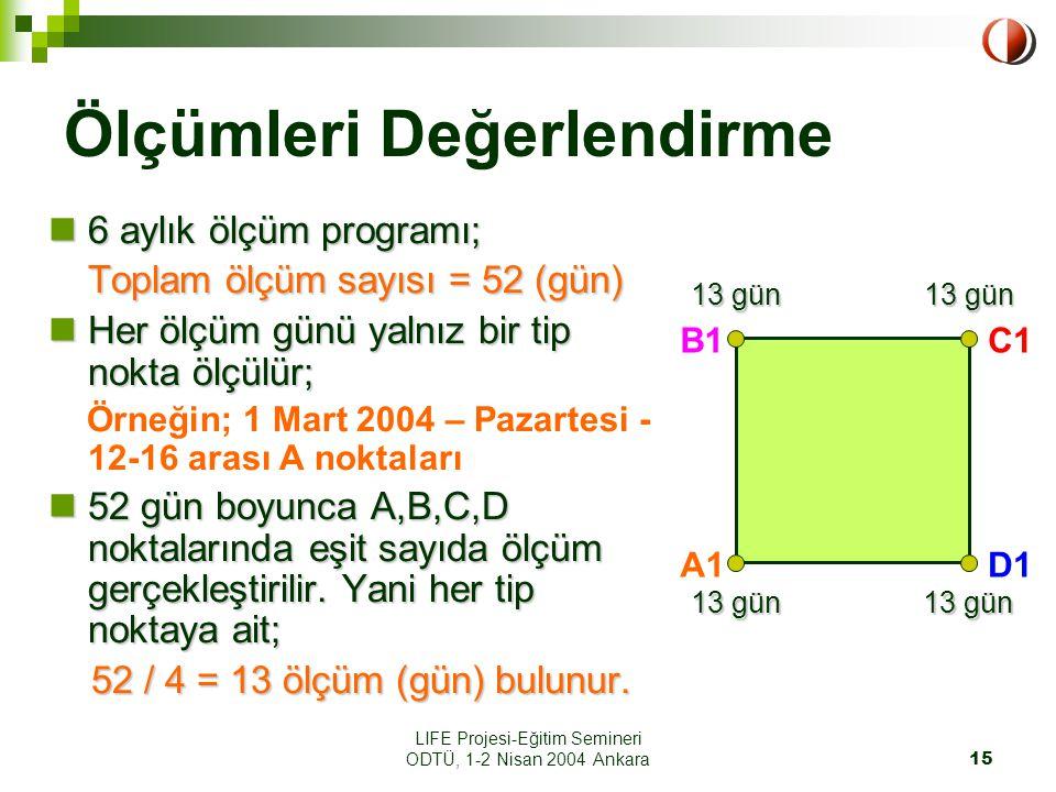 LIFE Projesi-Eğitim Semineri ODTÜ, 1-2 Nisan 2004 Ankara15 Ölçümleri Değerlendirme 6 aylık ölçüm programı; 6 aylık ölçüm programı; Toplam ölçüm sayısı = 52 (gün) Her ölçüm günü yalnız bir tip nokta ölçülür; Her ölçüm günü yalnız bir tip nokta ölçülür; Örneğin; 1 Mart 2004 – Pazartesi - 12-16 arası A noktaları 52 gün boyunca A,B,C,D noktalarında eşit sayıda ölçüm gerçekleştirilir.