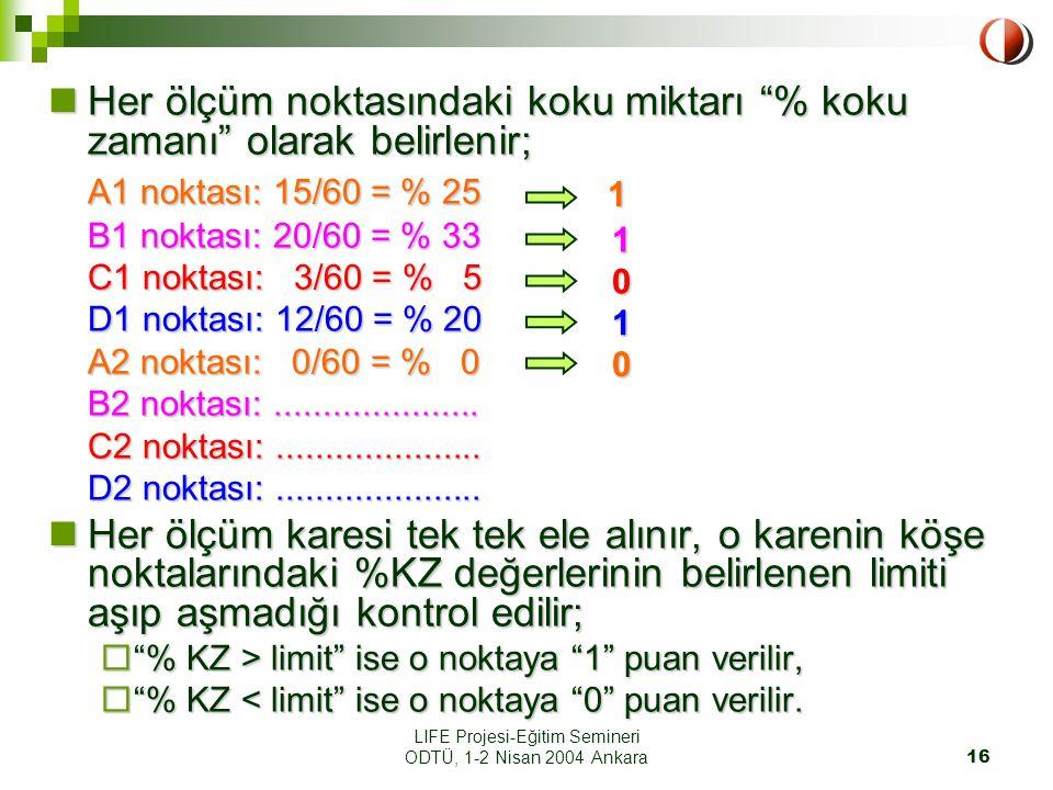 LIFE Projesi-Eğitim Semineri ODTÜ, 1-2 Nisan 2004 Ankara16 Her ölçüm noktasındaki koku miktarı % koku zamanı olarak belirlenir; Her ölçüm noktasındaki koku miktarı % koku zamanı olarak belirlenir; A1 noktası: 15/60 = % 25 B1 noktası: 20/60 = % 33 C1 noktası: 3/60 = % 5 D1 noktası: 12/60 = % 20 A2 noktası: 0/60 = % 0 B2 noktası:.....................
