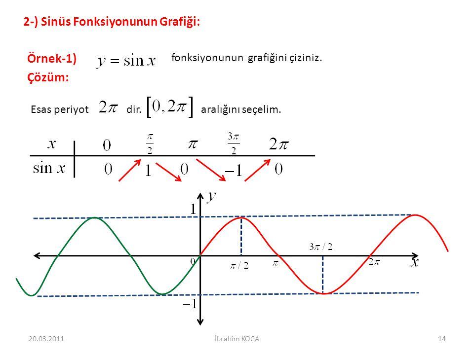 20.03.201114İbrahim KOCA 2-) Sinüs Fonksiyonunun Grafiği: Örnek-1) fonksiyonunun grafiğini çiziniz.