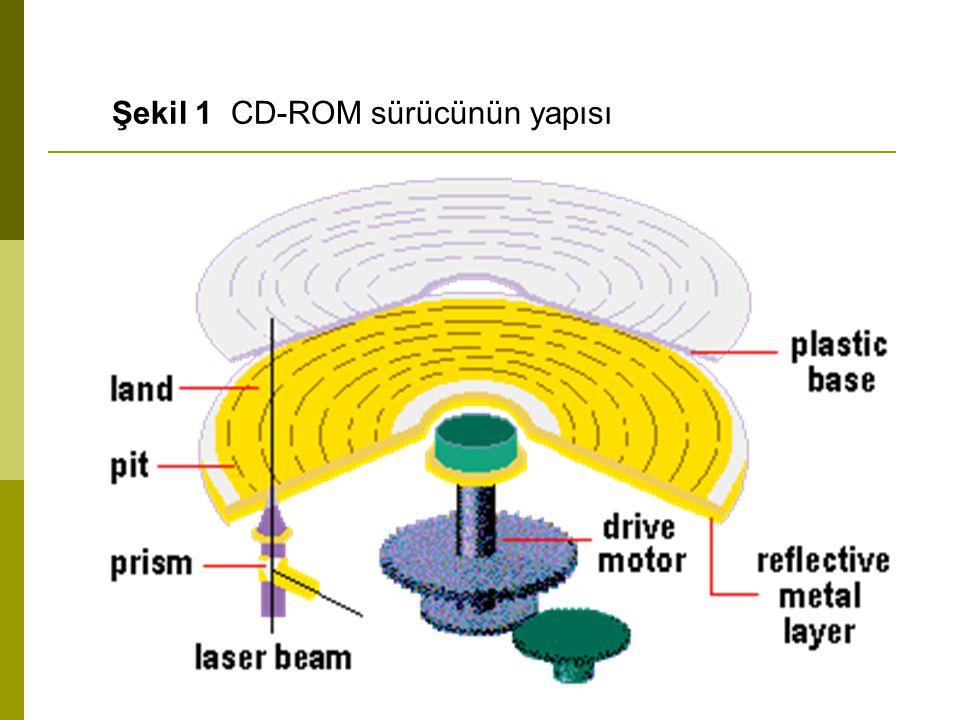 Şekilde görünen bir CD-ROM sürücüsü ile bilgiler yalnızca okunabilir.
