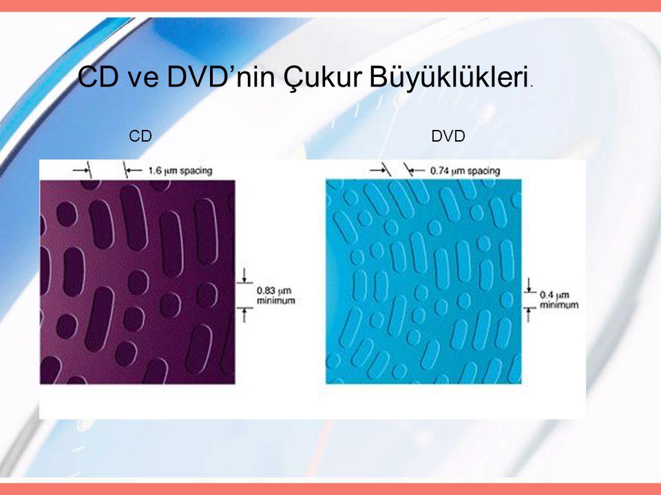 CD ve DVD'nin Çukur Büyüklükleri. CDDVD
