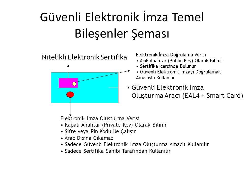 Güvenli Elektronik İmza Temel Bileşenler Şeması Güvenli Elektronik İmza Oluşturma Aracı (EAL4 + Smart Card) Elektronik İmza Oluşturma Verisi Kapalı Anahtar (Private Key) Olarak Bilinir Şifre veya Pin Kodu İle Çalışır Araç Dışına Çıkamaz Sadece Güvenli Elektronik İmza Oluşturma Amaçlı Kullanılır Sadece Sertifika Sahibi Tarafından Kullanılır Nitelikli Elektronik Sertifika Elektronik İmza Doğrulama Verisi Açık Anahtar (Public Key) Olarak Bilinir Sertifika İçersinde Bulunur Güvenli Elektronik İmzayı Doğrulamak Amacıyla Kullanılır
