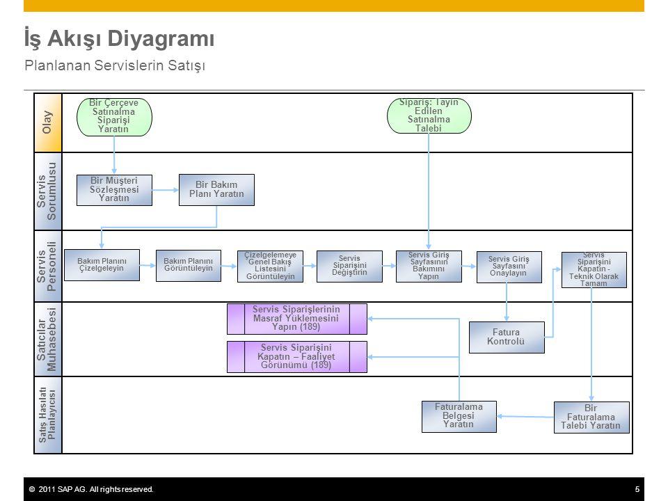 ©2011 SAP AG. All rights reserved.5 İş Akışı Diyagramı Planlanan Servislerin Satışı Servis Sorumlusu Servis Personeli Satış Hasılatı Planlayıcısı Olay
