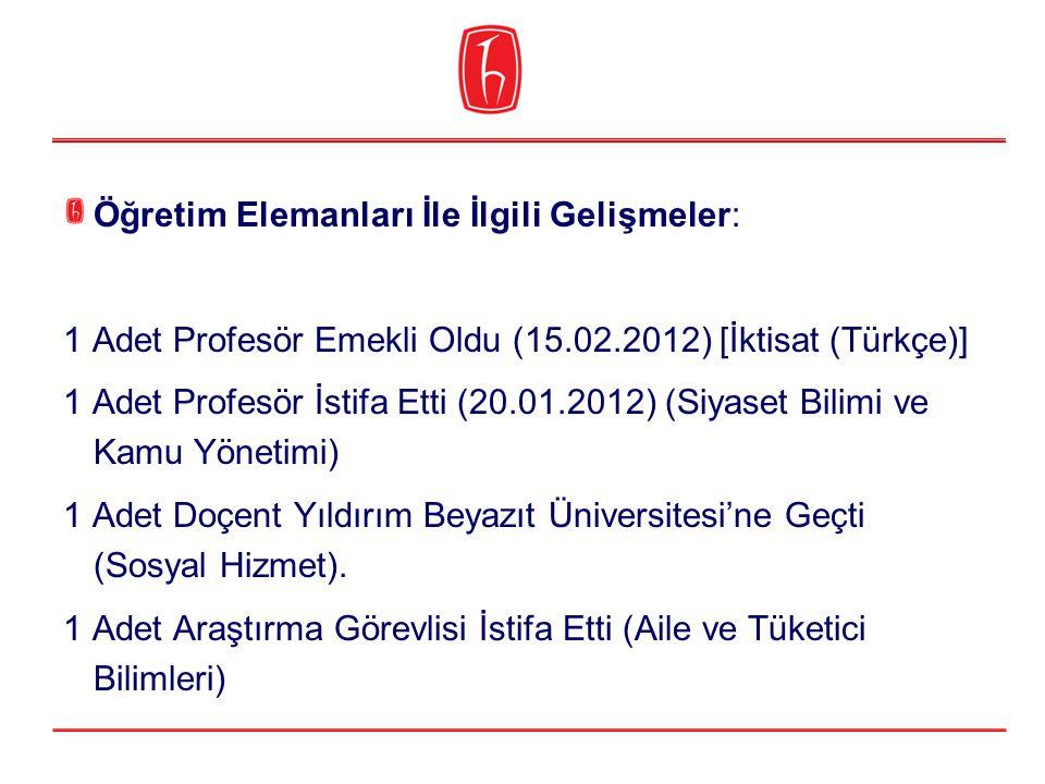 Öğretim Elemanları İle İlgili Gelişmeler: 1 Adet Profesör Emekli Oldu (15.02.2012) [İktisat (Türkçe)] 1 Adet Profesör İstifa Etti (20.01.2012) (Siyase